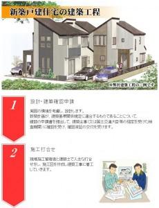佐久間工務所 新築戸建住宅の建築工程